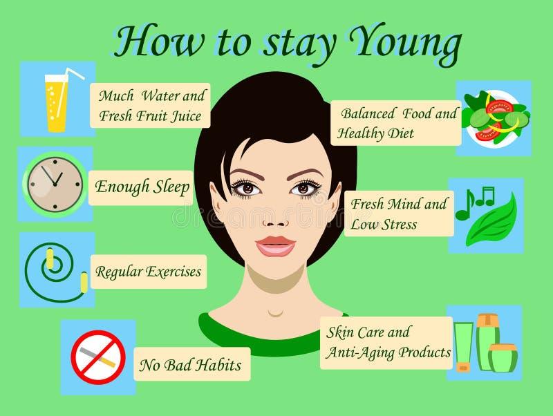 Διανυσματική απεικόνιση με τις συμβουλές πώς να μείνει νέος και ένα πρόσωπο ενός κοριτσιού και των εικονιδίων ελεύθερη απεικόνιση δικαιώματος