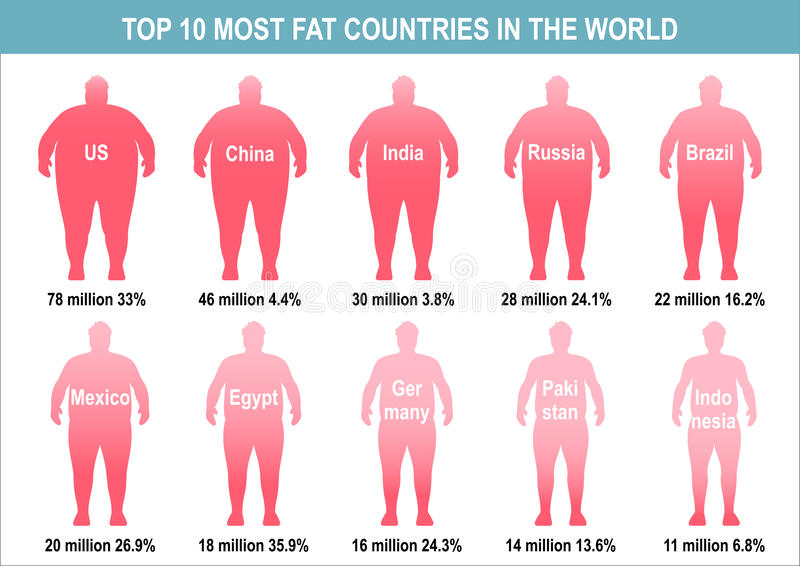 Διανυσματική απεικόνιση παχυσαρκίας διανυσματική απεικόνιση