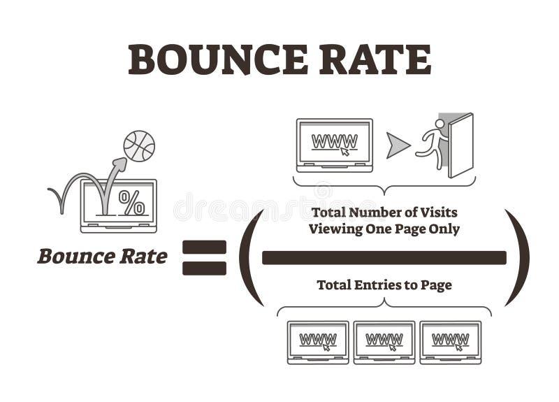 Διανυσματική απεικόνιση ποσοστού αναπήδησης Εξήγηση ανάλυσης κυκλοφορίας μάρκετινγκ Ιστού διανυσματική απεικόνιση