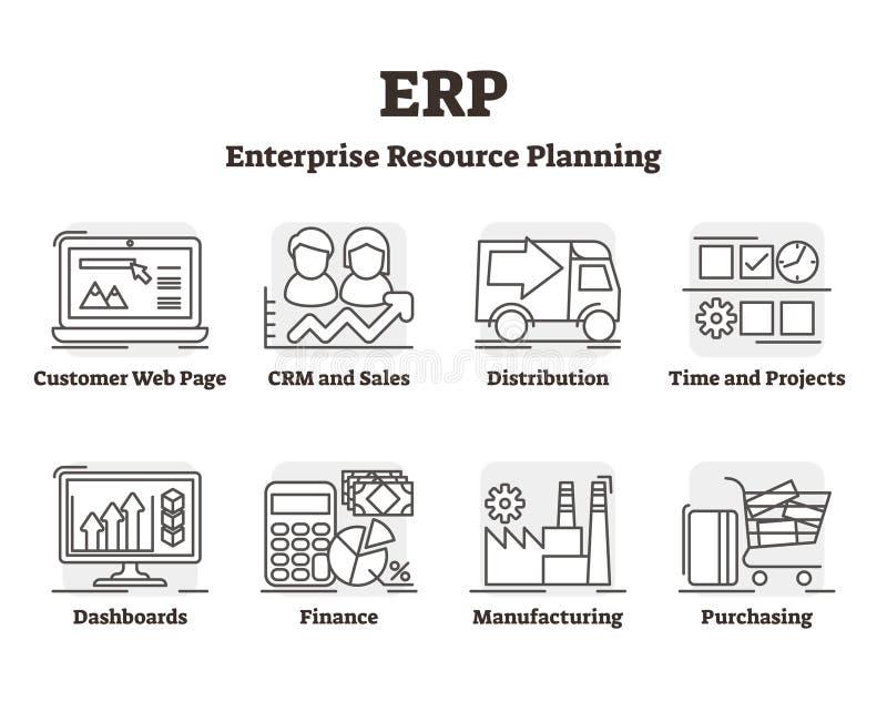 Διανυσματική απεικόνιση cErp Περιγραμμένη εξήγηση προγραμματισμού των επιχειρηματικών πόρων απεικόνιση αποθεμάτων
