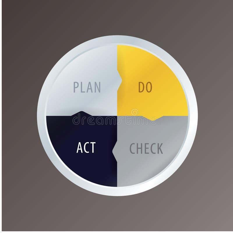 Διανυσματικός κύκλος PDCA στο σύγχρονο σχέδιο. Απλό πρότυπο κύκλων. διανυσματική απεικόνιση