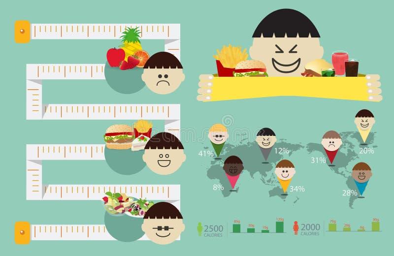 Διανυσματικό γραφικό στοιχείο πληροφοριών παχυσαρκίας παιδικής ηλικίας ελεύθερη απεικόνιση δικαιώματος