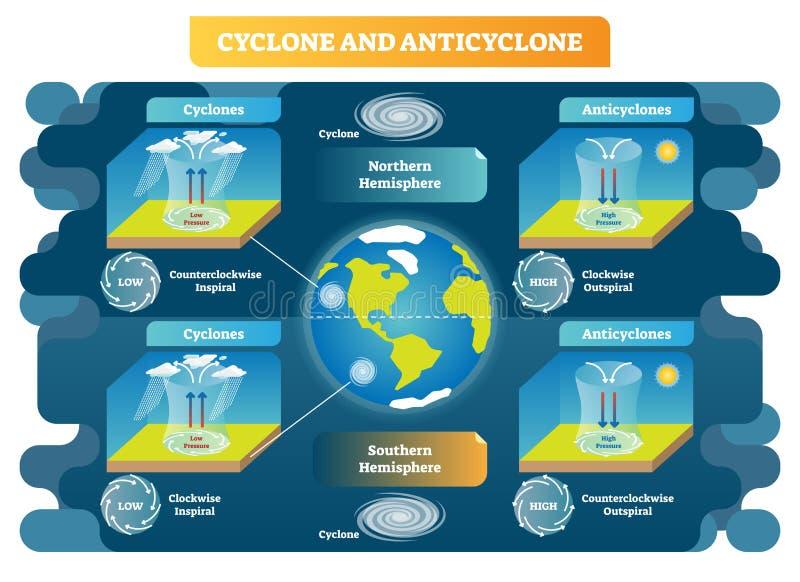 Διανυσματικό διάγραμμα απεικόνισης επιστήμης μετεωρολογίας κυκλώνων και αντικυκλώνων Αρχές μετακίνησης αέρα σε όλο τον κόσμο διανυσματική απεικόνιση