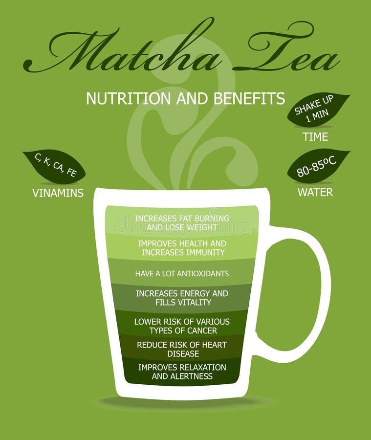 Διατροφή και τσάι οφελών ελεύθερη απεικόνιση δικαιώματος
