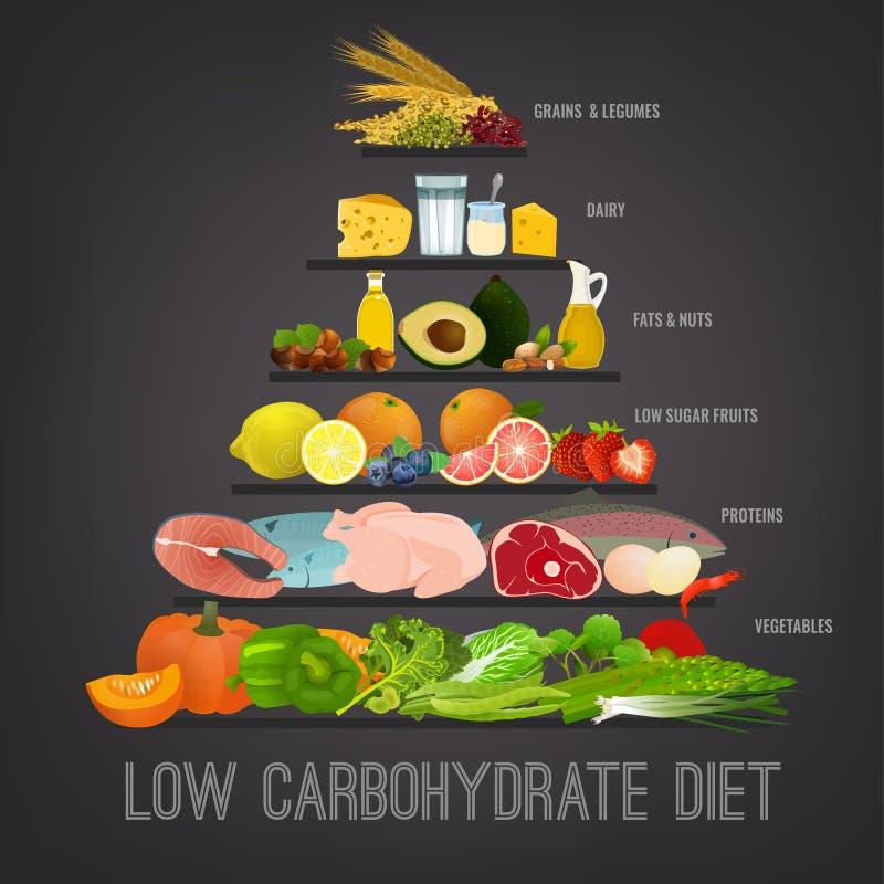Διατροφή χαμηλός-υδατανθράκων ελεύθερη απεικόνιση δικαιώματος
