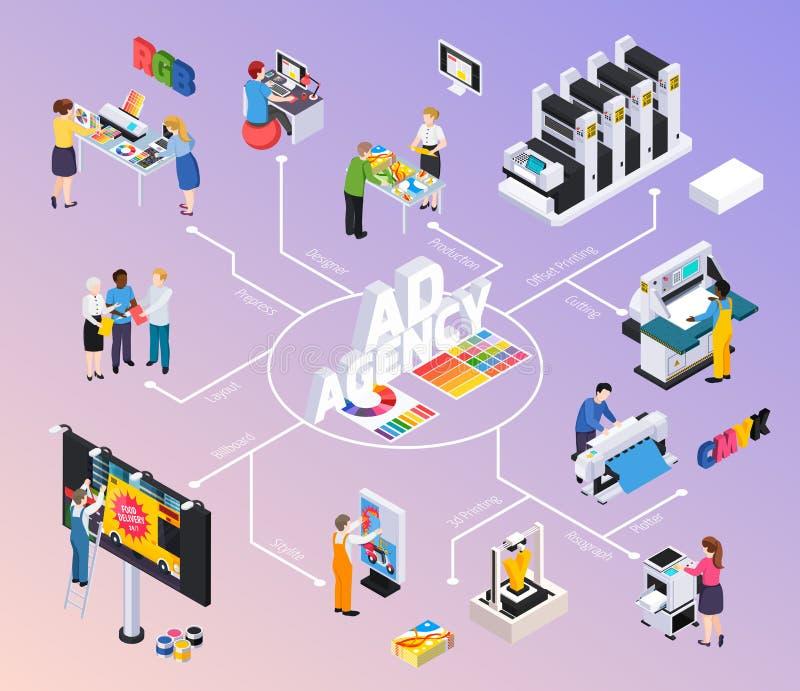 Διαφημιστικό Isometric διάγραμμα ροής αντιπροσωπείας ελεύθερη απεικόνιση δικαιώματος