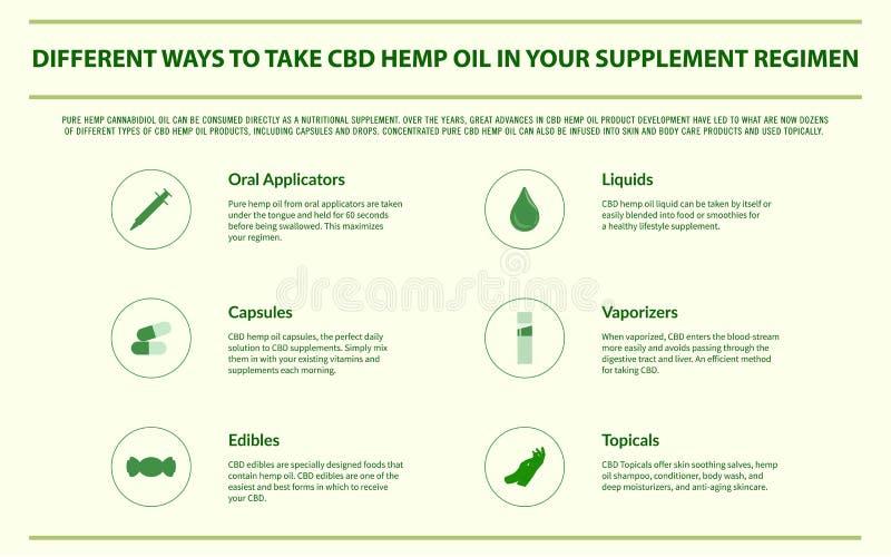 Διαφορετικοί τρόποι να ληφθεί το πετρέλαιο κάνναβης CBD οριζόντιο σε infographic θεραπευτικής αγωγής συμπληρωμάτων σας ελεύθερη απεικόνιση δικαιώματος
