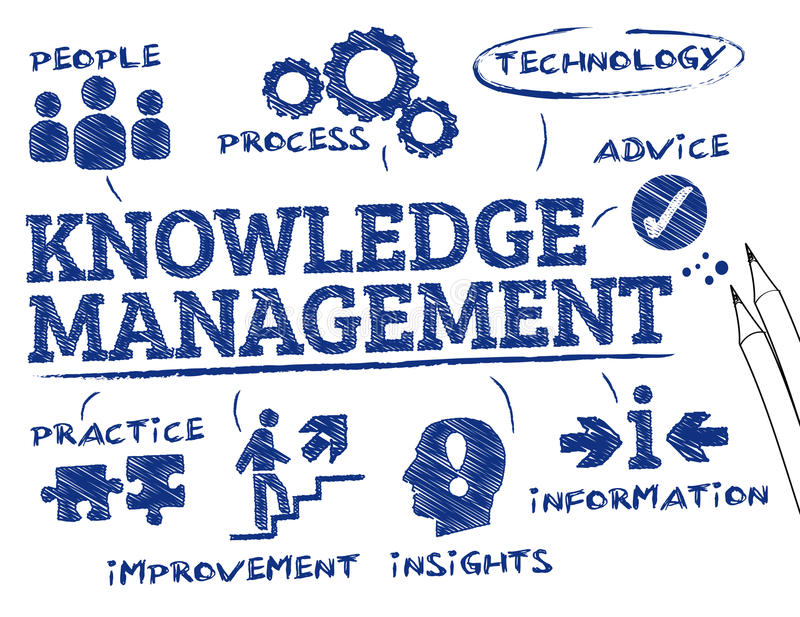 Διαχείριση γνώσης διανυσματική απεικόνιση