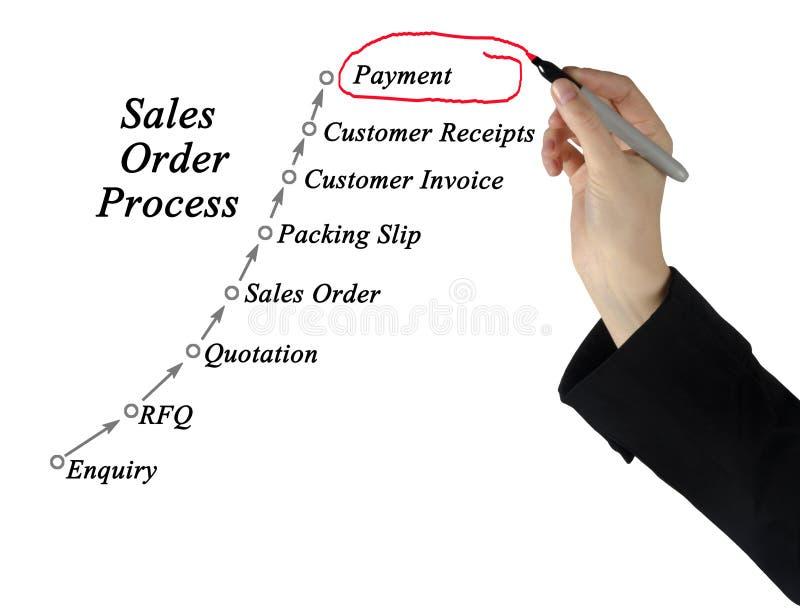 Διαχείριση επεξεργασίας διαταγής πωλήσεων στοκ φωτογραφία με δικαίωμα ελεύθερης χρήσης