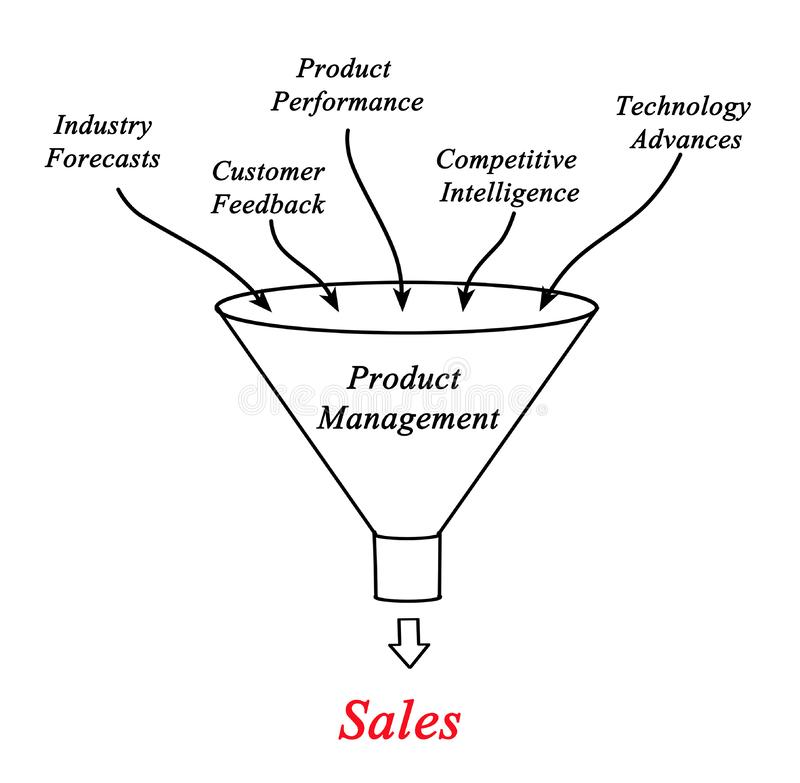 Διαχείριση προϊόντος διανυσματική απεικόνιση