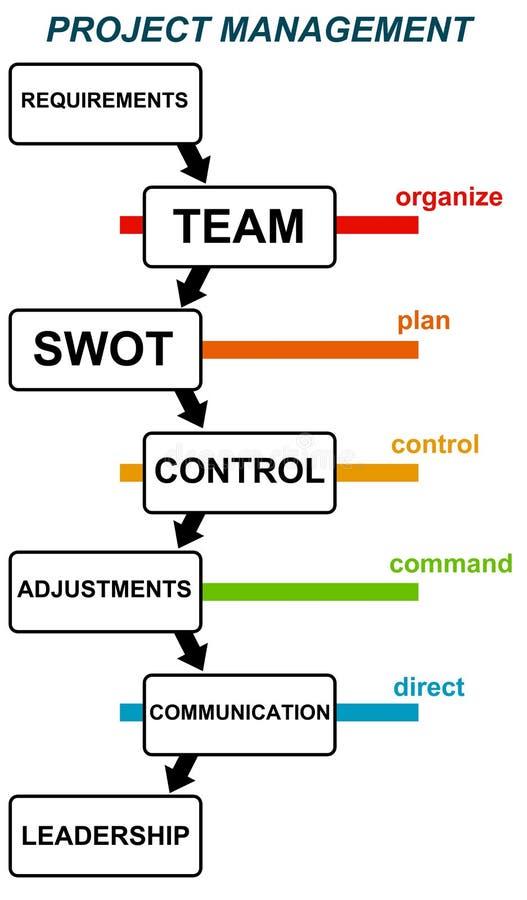 Διαχείριση του προγράμματος διανυσματική απεικόνιση