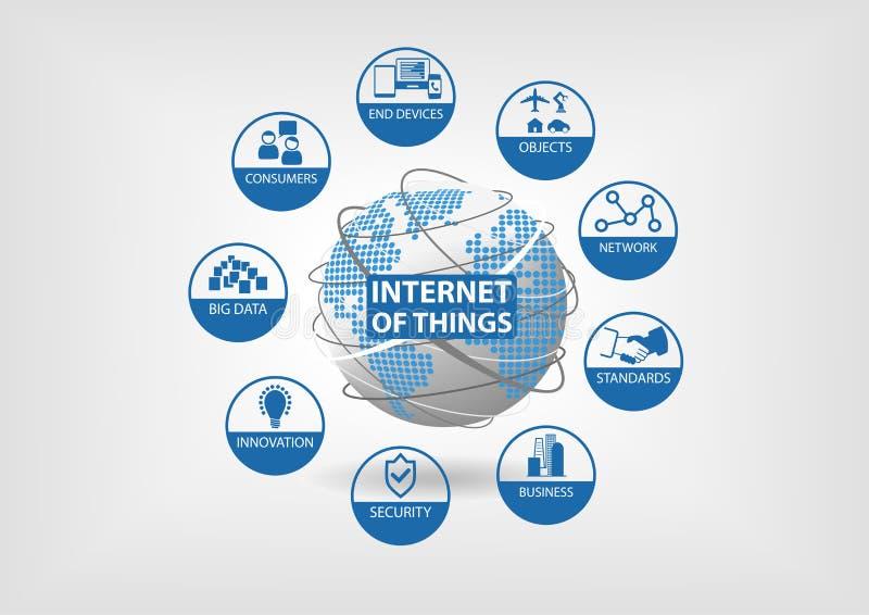 Διαδίκτυο της έννοιας πραγμάτων (IoT) με τα εικονίδια των συσκευών τελών, αντικείμενα, δίκτυο, πρότυπα, επιχείρηση, ασφάλεια, και απεικόνιση αποθεμάτων