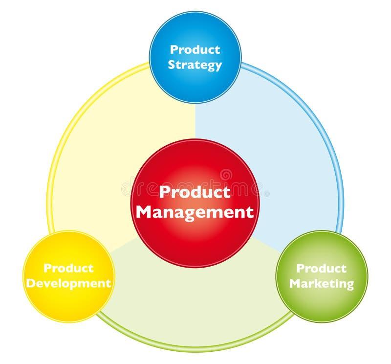 διοικητικό προϊόν διανυσματική απεικόνιση