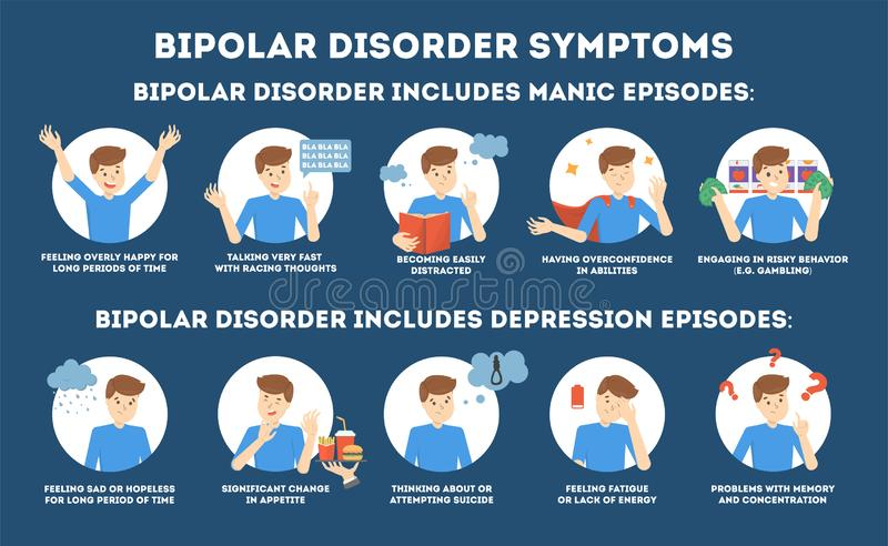 Διπολικά συμπτώματα αναταραχής infographic της ασθένειας πνευματικών υγειών ελεύθερη απεικόνιση δικαιώματος
