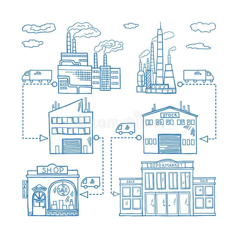 Δρόμοι αλυσιδών εφοδιασμού από το εργοστάσιο βιομηχανίας που αποθηκεύουν και τα λιανικά κτήρια Διανυσματική συρμένη χέρι απεικόνι ελεύθερη απεικόνιση δικαιώματος