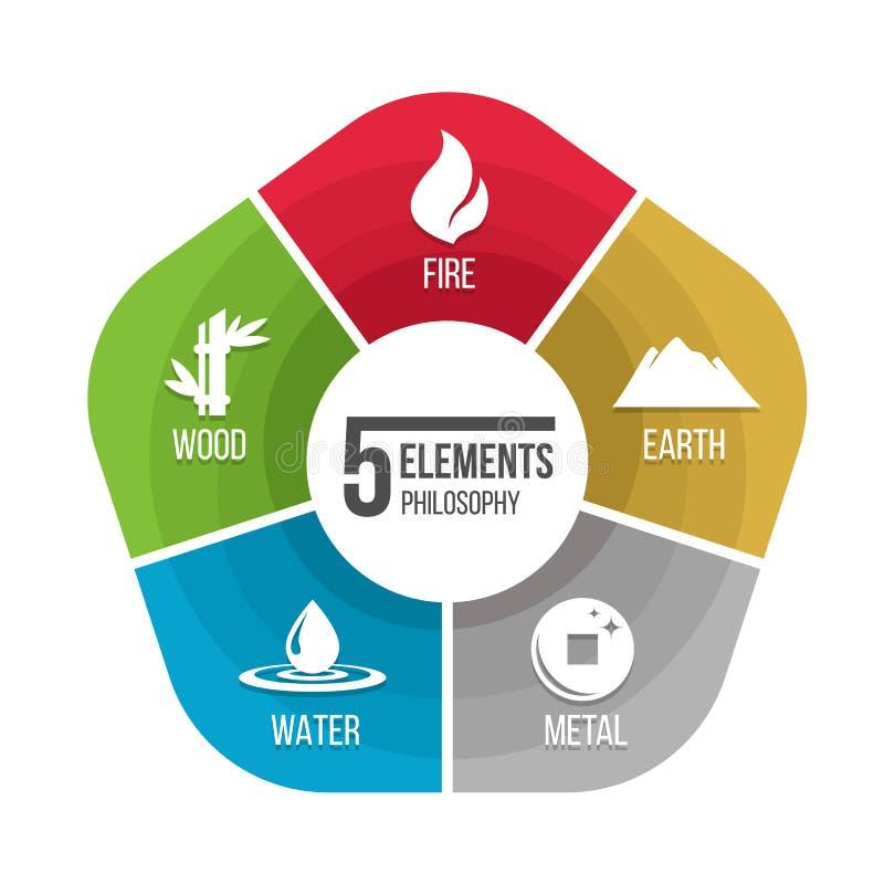 εικονίδιο φιλοσοφίας 5 στοιχείων με το νερό γήινων μετάλλων πυρκαγιάς και ξύλο στο διανυσματικό σχέδιο διαγραμμάτων διαγραμμάτων απεικόνιση αποθεμάτων