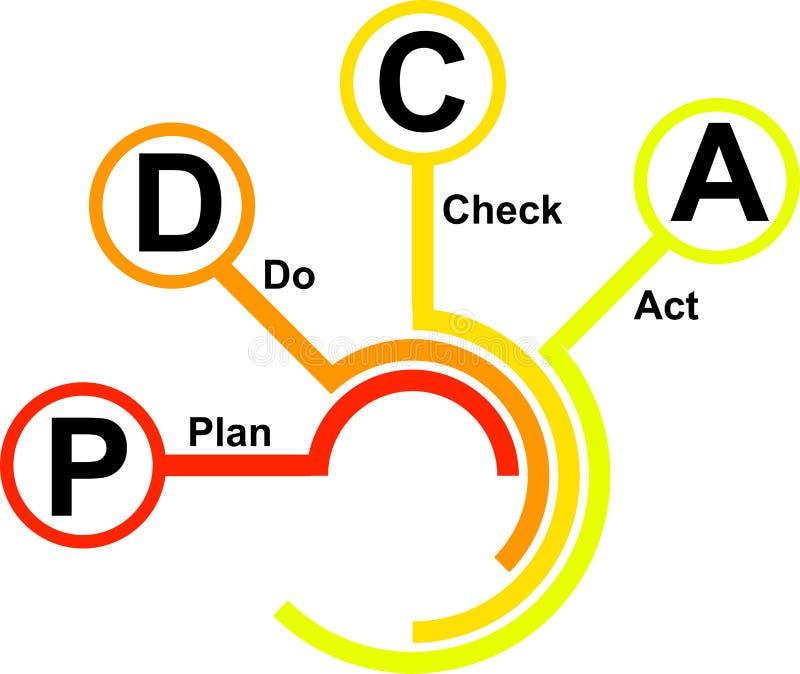 Εικονίδιο PDCA - διάνυσμα ελεύθερη απεικόνιση δικαιώματος