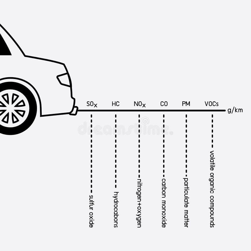 Εκπομπή αυτοκινήτων ελεύθερη απεικόνιση δικαιώματος