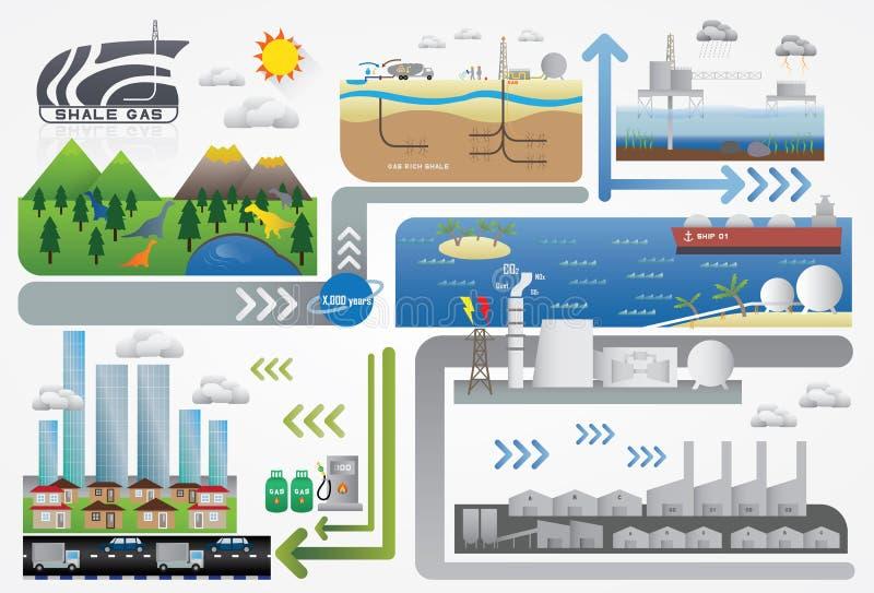 Ενέργεια αερίου σχιστόλιθου απεικόνιση αποθεμάτων