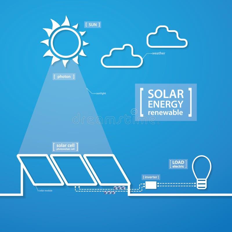 Ενέργεια ηλιακών κυττάρων διανυσματική απεικόνιση