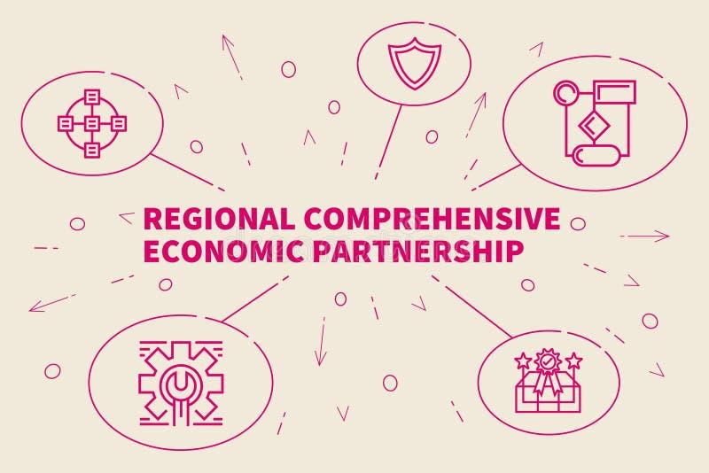 Εννοιολογική επιχειρησιακή απεικόνιση με το περιφερειακό compreh λέξεων ελεύθερη απεικόνιση δικαιώματος