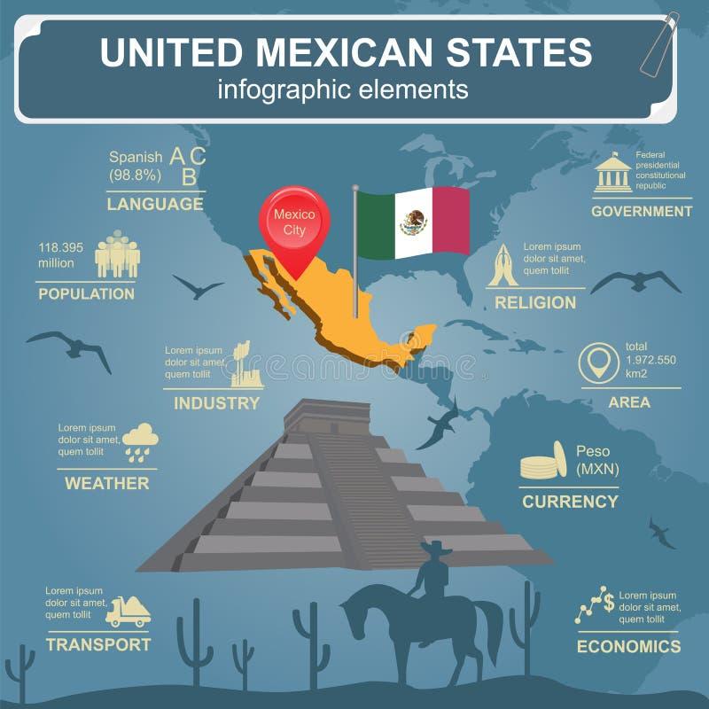 Ενωμένο μεξικάνικο κρατικό infographics, στατιστικά στοιχεία, θέες ελεύθερη απεικόνιση δικαιώματος