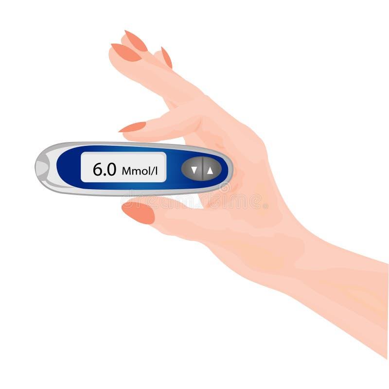 Εξέταση αίματος για τη γλυκόζη Έλεγχος του επιπέδου ινσουλίνης απεικόνιση αποθεμάτων
