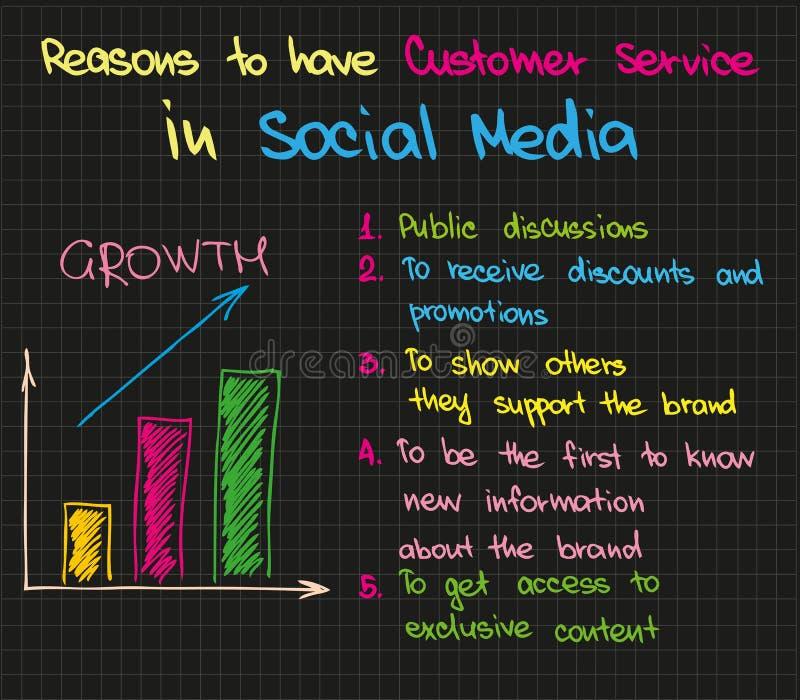 Εξυπηρέτηση πελατών στο κοινωνικό MEDIA διανυσματική απεικόνιση