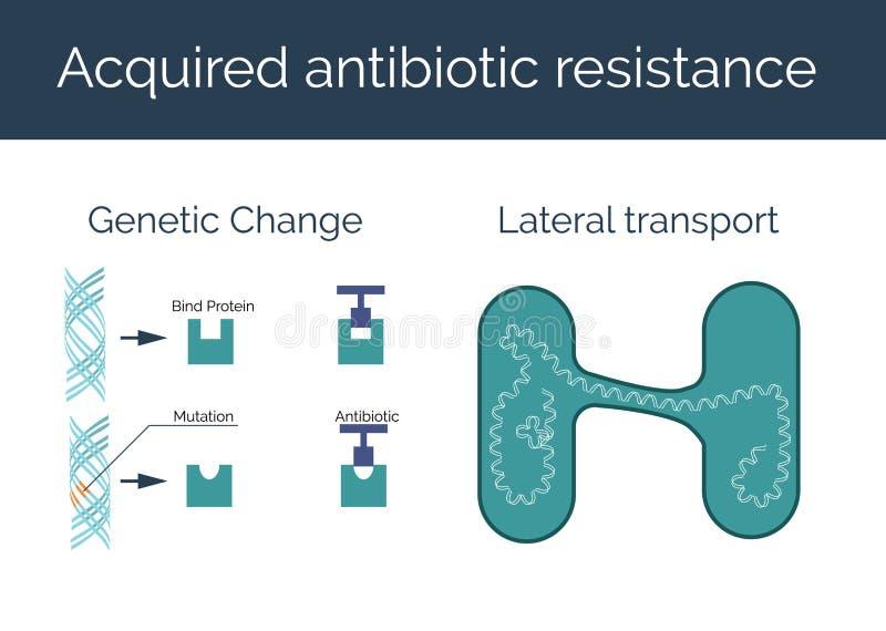 Επίκτητη αντιβιοτική διανυσματική απεικόνιση αντίστασης απεικόνιση αποθεμάτων
