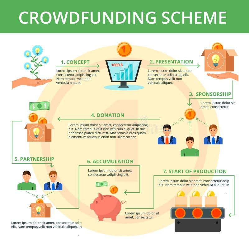 Επίπεδη αφίσα σχεδίου διαγραμμάτων ροής Crowdfunding ελεύθερη απεικόνιση δικαιώματος