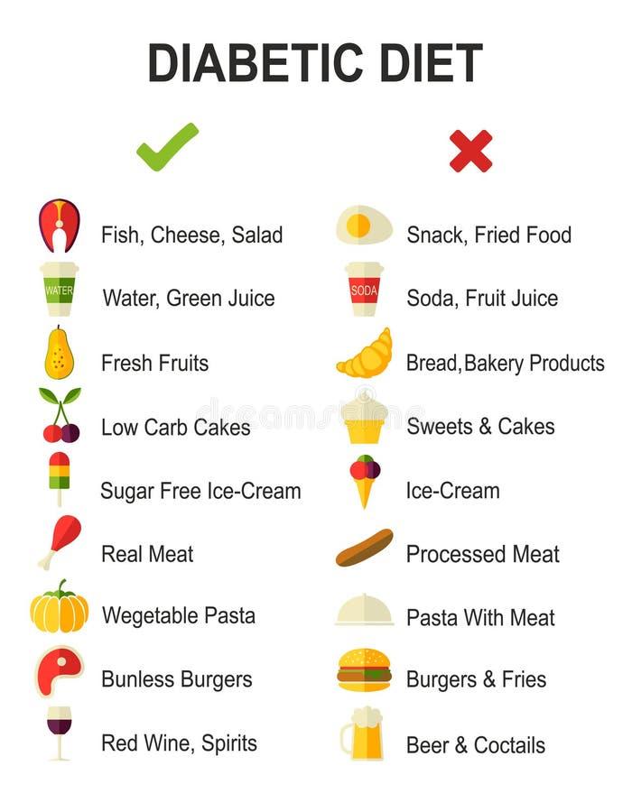 Επίπεδα διανυσματικά εικονίδια διατροφής διαβήτη απεικόνιση αποθεμάτων