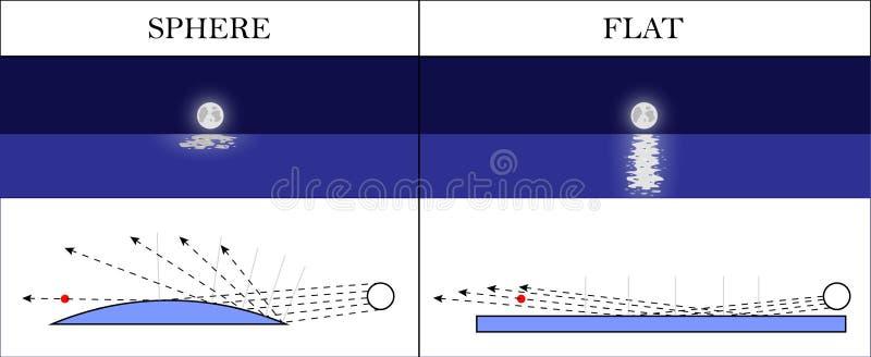 Επίπεδη επιστημονική απόδειξη γήινης ελαφριά αντανάκλασης επίσης corel σύρετε το διάνυσμα απεικόνισης διανυσματική απεικόνιση