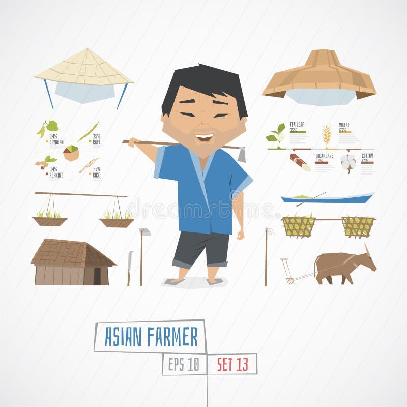 Επίπεδος αστείος ασιατικός αγρότης charatcer διανυσματική απεικόνιση