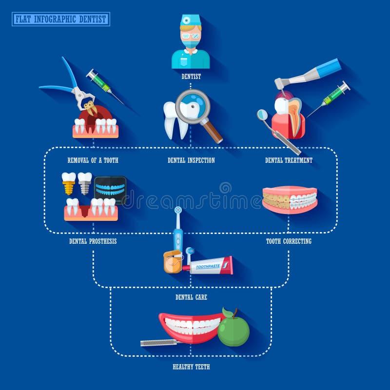 Επίπεδος οδοντίατρος Infographic διανυσματική απεικόνιση