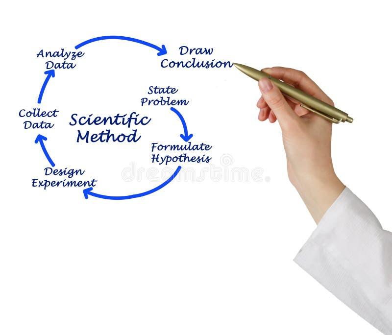 Επιστημονική μέθοδος στοκ εικόνα με δικαίωμα ελεύθερης χρήσης