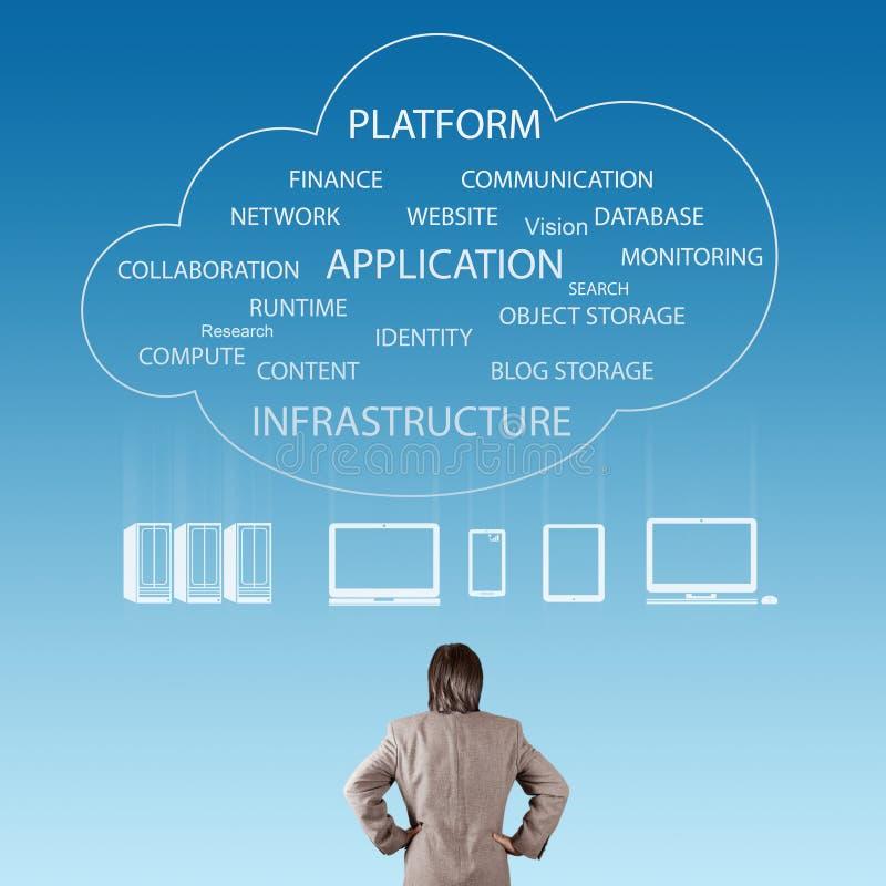 Επιχειρηματίας που σκέφτεται για την ιδέα δικτύων σύννεφων στοκ εικόνες