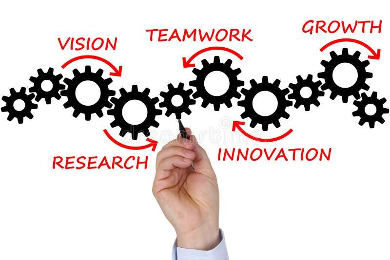 Επιχειρηματικό σχέδιο γραψίματος επιχειρηματιών για την επιτυχία, την ομάδα και την αύξηση στοκ εικόνα με δικαίωμα ελεύθερης χρήσης