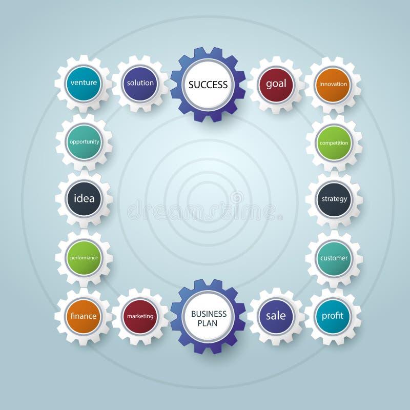 Επιχειρηματικό σχέδιο με το σχέδιο μορφής ροδών εργαλείων Διαδικασίες, οικονομικός σχεδιασμός, σχέδιο μάρκετινγκ διανυσματική απεικόνιση