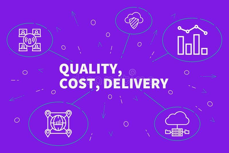 Επιχειρησιακή απεικόνιση που παρουσιάζει την έννοια της ποιότητας, κόστος, deli διανυσματική απεικόνιση