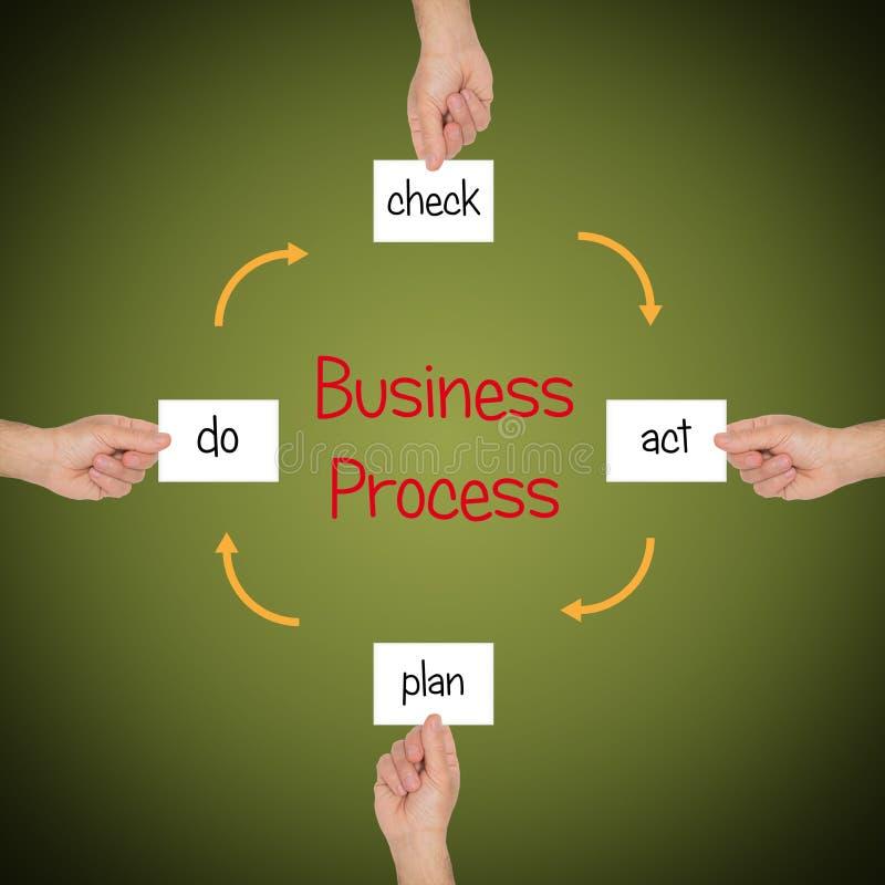 Επιχειρησιακή διαδικασία απεικόνιση αποθεμάτων