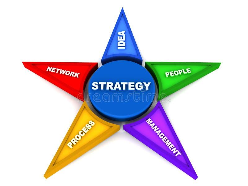 Επιχειρησιακή στρατηγική απεικόνιση αποθεμάτων