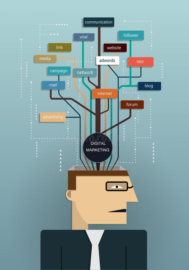 Επιχειρησιακό άτομο που προγραμματίζει το ψηφιακό μάρκετινγκ ελεύθερη απεικόνιση δικαιώματος