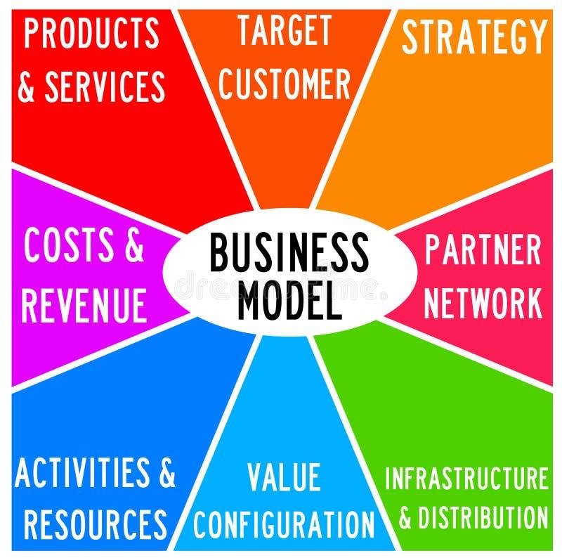 Επιχειρησιακό μάρκετινγκ απεικόνιση αποθεμάτων
