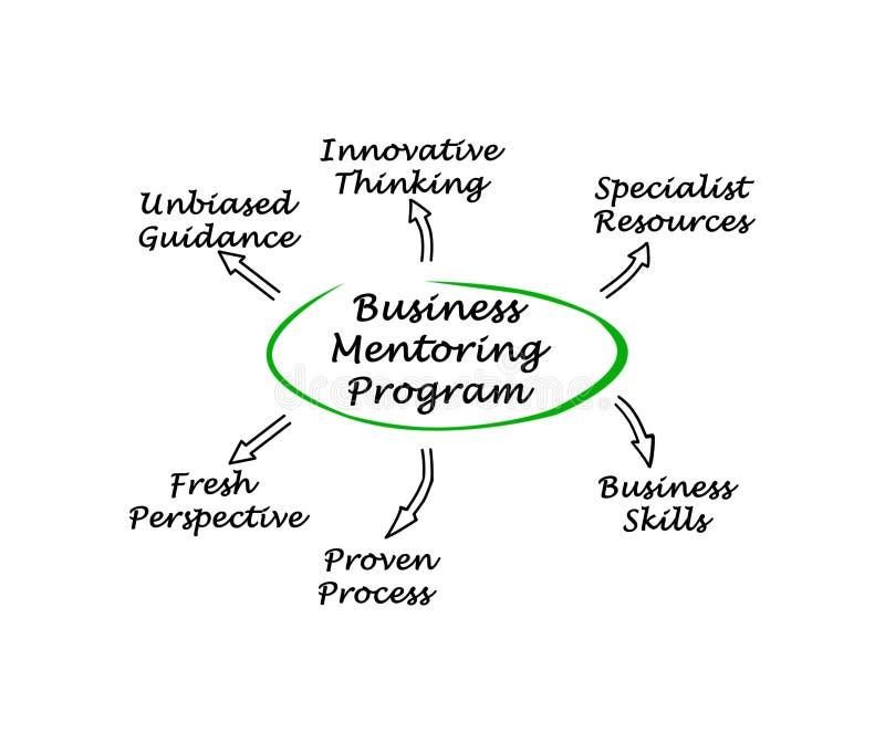 Επιχειρησιακό Mentoring πρόγραμμα απεικόνιση αποθεμάτων