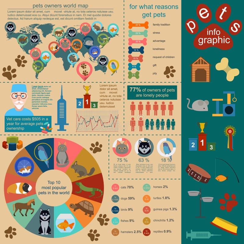 Εσωτερικά infographic στοιχεία κατοικίδιων ζώων, helthcare, κτηνίατρος απεικόνιση αποθεμάτων