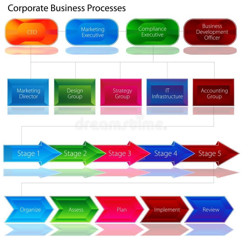 Εταιρικό διάγραμμα επιχειρησιακής διαδικασίας διανυσματική απεικόνιση