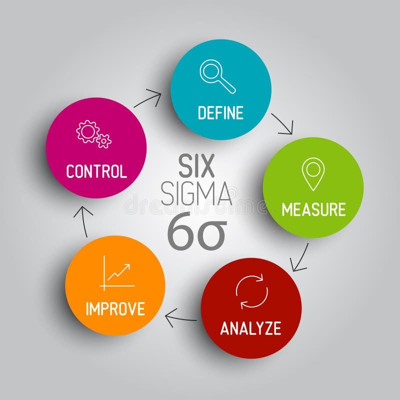 Ελαφριά έννοια σχεδίου διαγραμμάτων έξι σίγμα απεικόνιση αποθεμάτων