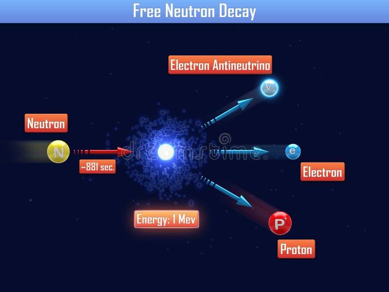 Ελεύθερη αποσύνθεση νετρονίων ελεύθερη απεικόνιση δικαιώματος