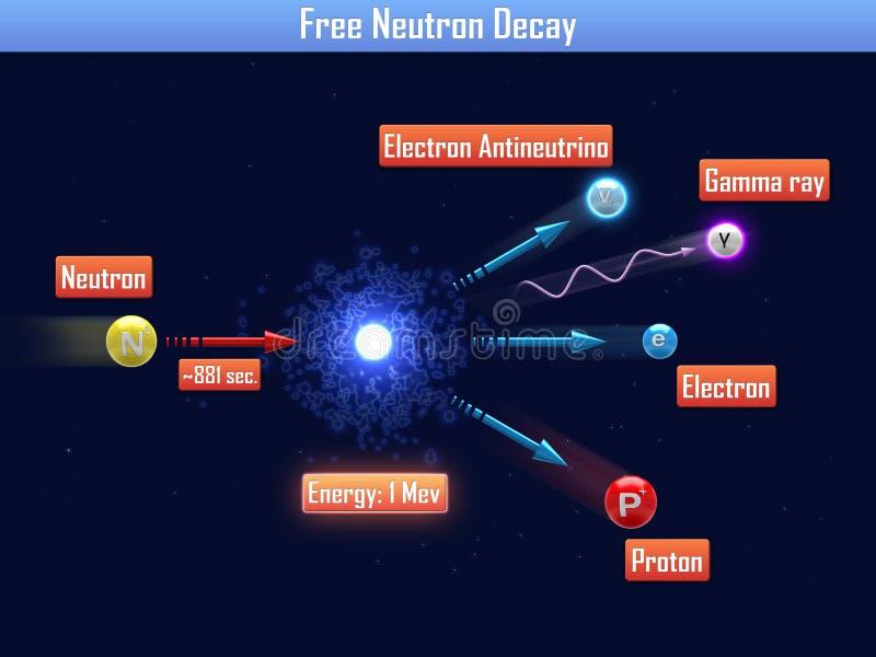 Ελεύθερη αποσύνθεση νετρονίων απεικόνιση αποθεμάτων