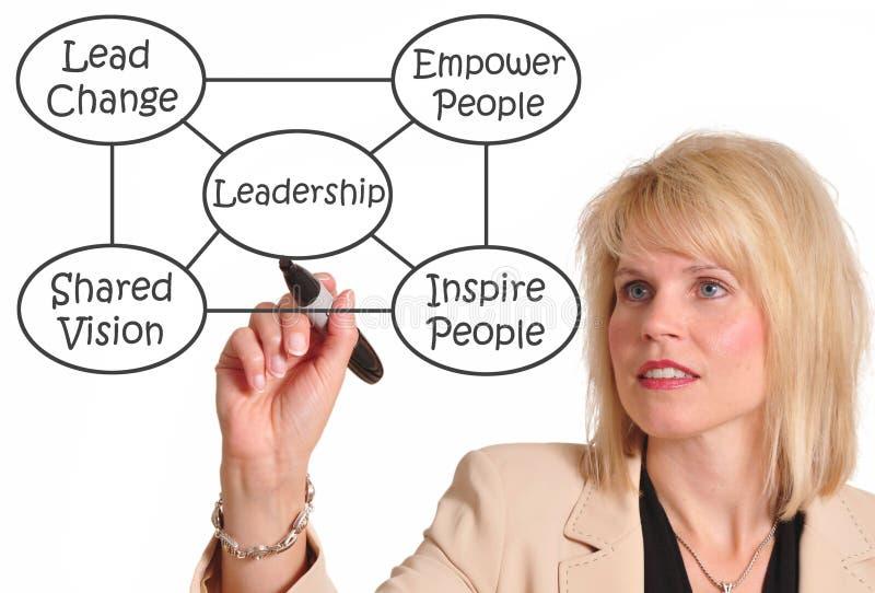 ηγεσία στοκ εικόνα με δικαίωμα ελεύθερης χρήσης